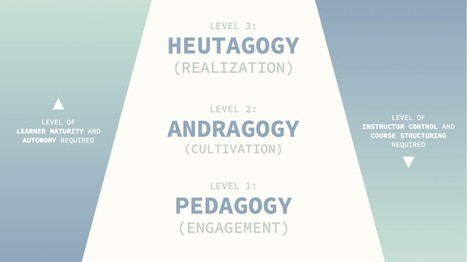 5 Heutagogical Tips to Empower Lifelong Learners Online | Andragogy | Heutagogy | Learning theories & Educational Resources תיאוריות למידה וחומרי הוראה | Scoop.it