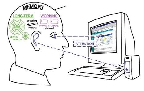 Carga cognitiva y el uso de tecnologías para el aprendizaje   Diseño instruccional   Tecnologia Educativa de Acceso Libre   Scoop.it