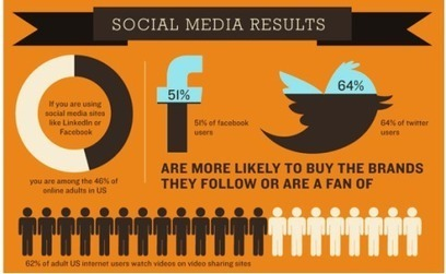 26 Promising Social Media Stats for Small Businesses | New Digital Media | Scoop.it