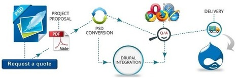 Boost your Online Business with PSD to Drupal Conversion | PSD to XHTML | Scoop.it