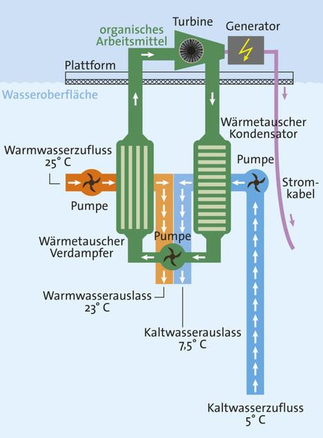 Meereswärmekraftwerke: Genügend Energie für die ganze Welt | Amocean MeerWissen | Scoop.it