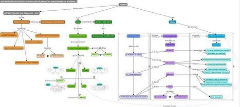 Apprentissage par problème/Production1 bases1516 | E-learning, FOAD,EAD,tutorat | Scoop.it