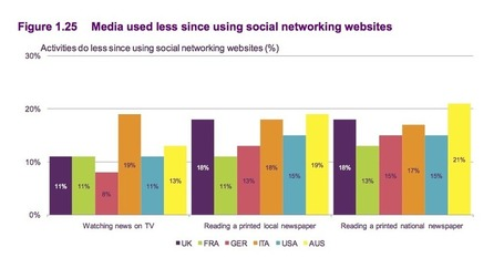 Women, younger users now use social media for 'breaking news' | New Digital Media | Scoop.it