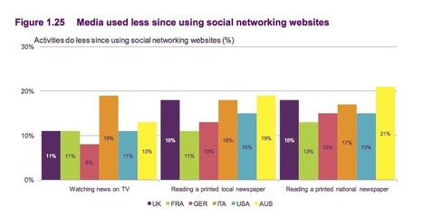 Women, younger users now use social media for 'breaking news'   New Digital Media   Scoop.it