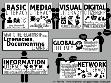 Digital Citizenship and Documenting Learning | ED 262 Research & Resource Skills | Scoop.it