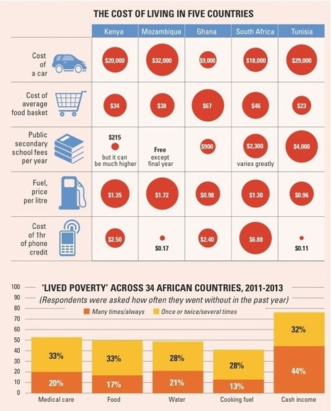 You can't eat GDP growth | North Africa | poverty_marcus tng | Scoop.it