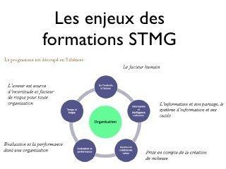 Cours de PFEG 1re STMG - Le circuit économique - Maxicours.com