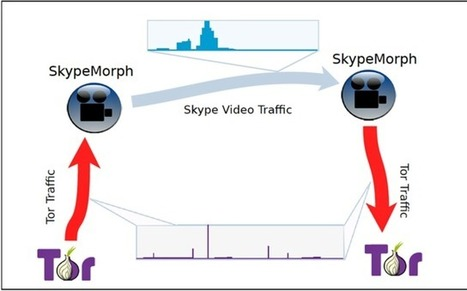 Tor traffic disguised as Skype video calls to fool repressive governments | Information and communication technology for democracy | Scoop.it