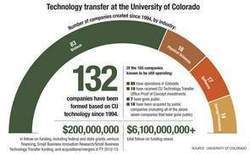 CU technology spinoffs survive at higher rates - Boulder County Business Report | CLOVER ENTERPRISES ''THE ENTERTAINMENT OF CHOICE'' | Scoop.it