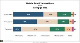 1 in 2 Email Opens Said to Occur on a Mobile Device During Q2 | ModernEmailMarketer | Scoop.it
