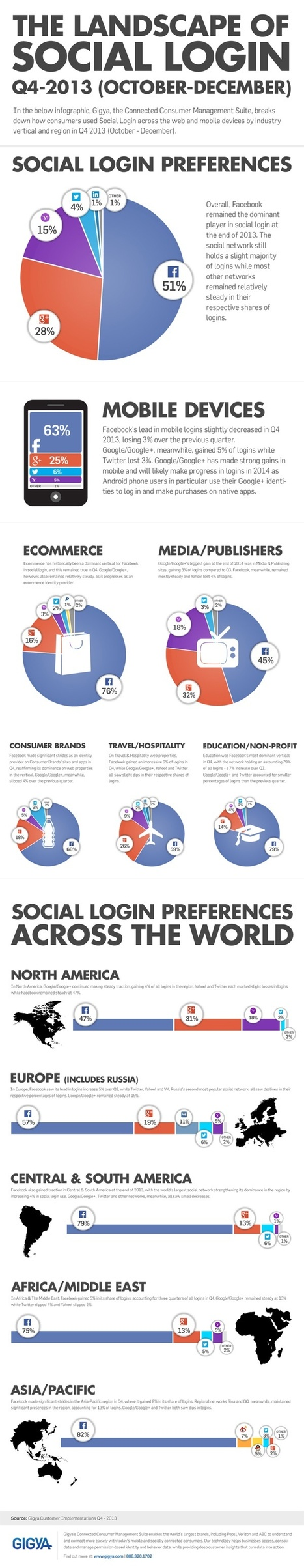 Who's Using Social Login? [Infographic] | Customer | Scoop.it