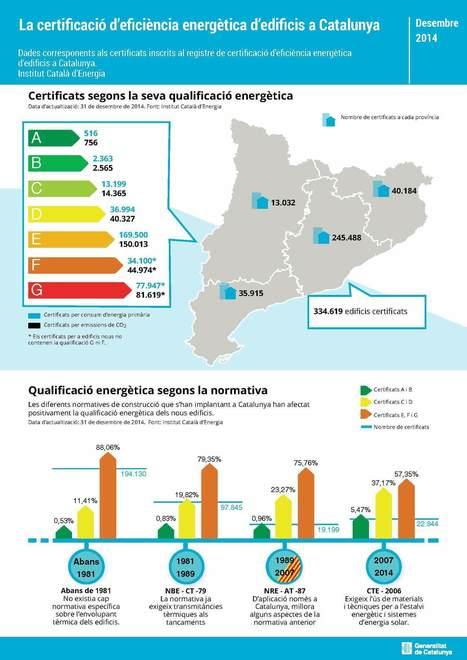 Mapa certificados energéticos realizados en Cataluña | Ordenación del Territorio | Scoop.it