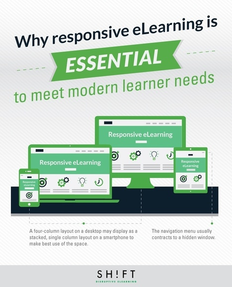 Why Responsive eLearning is Essential to Meet Modern Learner Needs | AprendizajeVirtual | Scoop.it