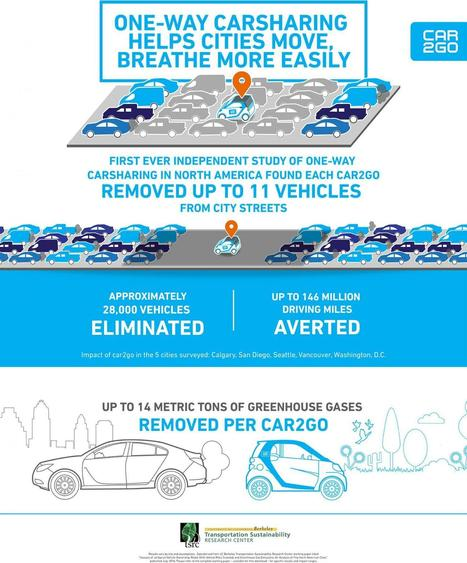 Car sharing increases mobility, decreases greenhouse gas emissions | Sustain Our Earth | Scoop.it