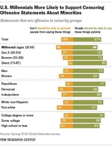 40% of Millennials OK with limiting speech offensive to minorities | Research_topic | Scoop.it