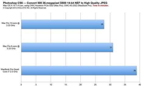 diglloyd.com blog - How Long to Convert 500 Nikon D800 14-bit ... | Nikon D800 News | Scoop.it