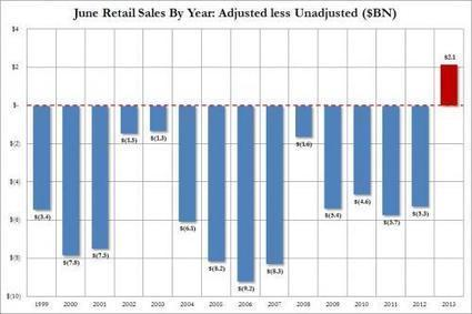 Spot The Grotesque Retail Sales Seasonal Adjustment Outlier   Zero Hedge   Commodities, Resource and Freedom   Scoop.it