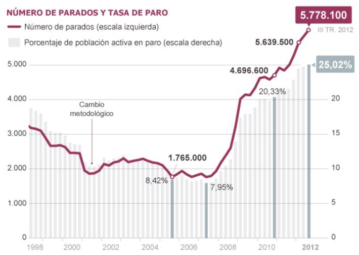 El paro en España supera el 25% por primera vez en la historia | Partido Popular, una visión crítica | Scoop.it