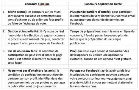 Différences et Avantages des Concours Facebook sur le Journal et via les applications | Image Digitale | Scoop.it