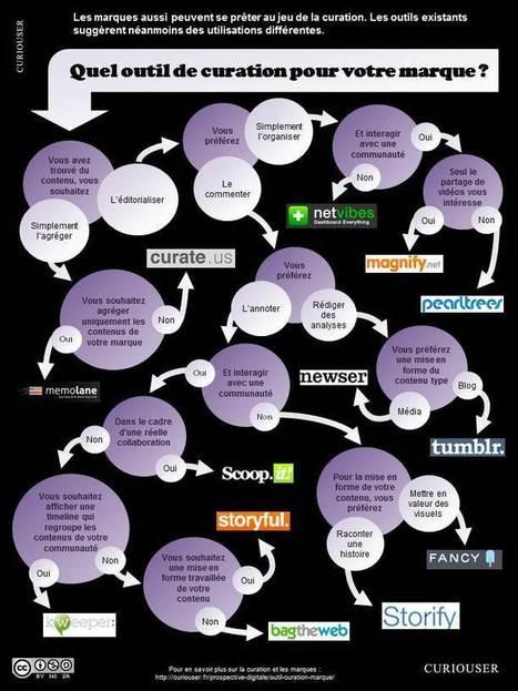 Quel outil de curation pour votre marque ? | digitaweb | Scoop.it