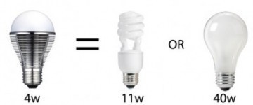 Cost of light bulbs – New and improved | Yummy Math | STEM Connections | Scoop.it