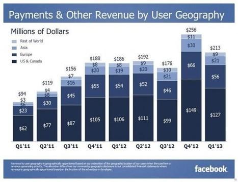 Los grandes números de Facebook de 2011 a 2013   #RedesSociales y Marketing Online   Scoop.it