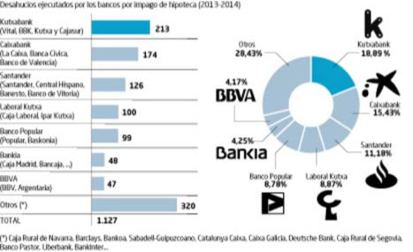 Kutxabank es la entidad que más desahucios ejecuta en el País Vasco | Laboral Kutxa en la red | Scoop.it