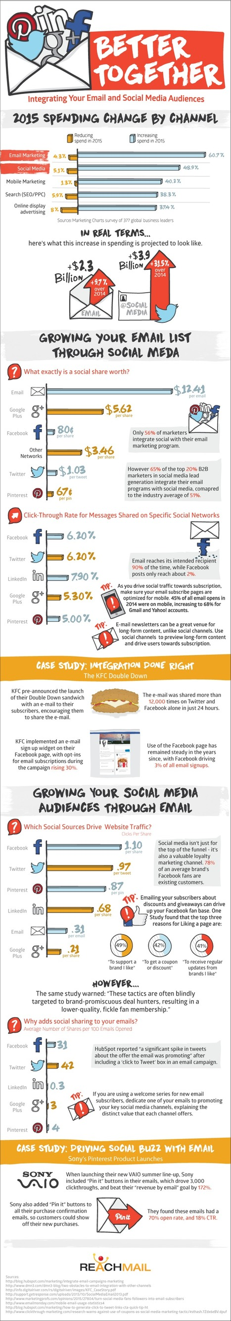 Email vs. Social Media Marketing: Which is Better? #Infographic | MarketingHits | Scoop.it