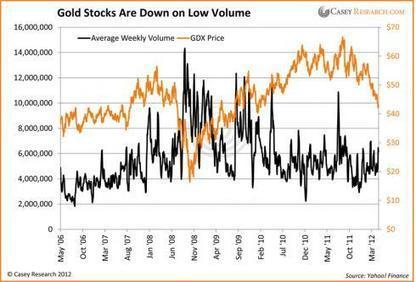 What Volume Tells Us about Gold Stocks - Casey Research | Gold and What Moves it. | Scoop.it