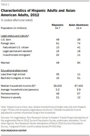 Characteristics of Hispanic Adults and Asian-American Adults, 2012 | Taiwanese-American based Cultural Organizations and Professionals in the U.S | Scoop.it