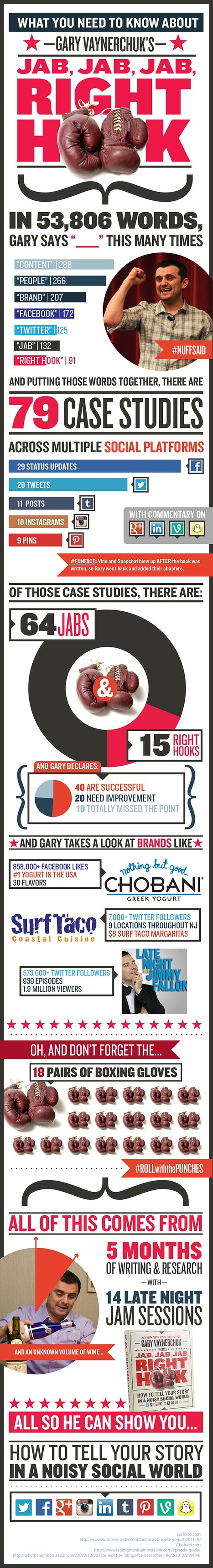 What You Need to Know About Jab, Jab, Jab, Right Hook by Gary Vaynerchuk [Infographic] | brand influencers social media marketing | Scoop.it