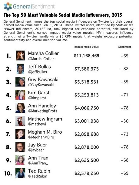 Top 50 Most Valuable Social Media Influencers, 2015 Report | Bussines Improvement and Social media | Scoop.it