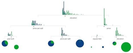Data visualization storytelling: machine learning explained | SIVVA | Scoop.it