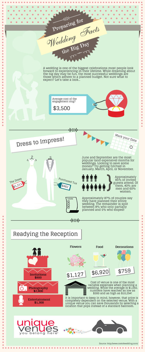 Prepare for the Big Day with these Wedding Facts! I Infographic I Unique Venues | Wedding Planning Tips | Scoop.it