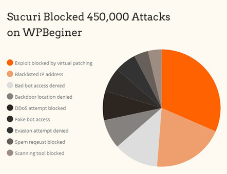 Sucuri Review - How Sucuri Helped us Block 450,000 WordPress Attacks in 3 Months | WordPress Website Optimization | Scoop.it