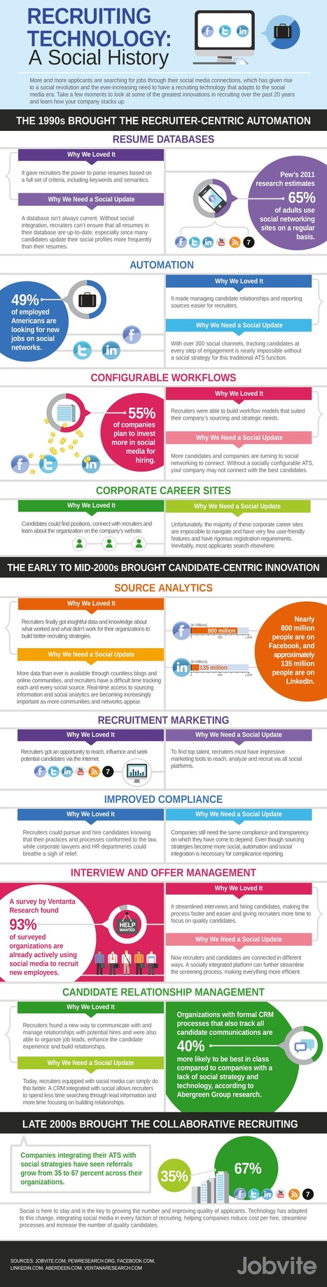 The History Of Social Recruiting Technology #Infographic | CareerOz | Scoop.it