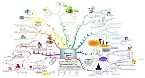 English Grammar - Verbs free mind map download | ESL grammar | Scoop.it