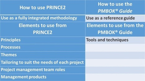 Comparing PRINCE2® with the PMBOK® Guide | Project Management best practices | Scoop.it