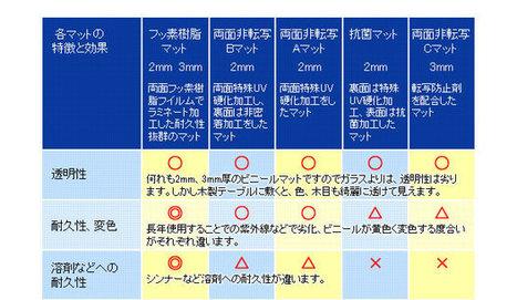 テーブルマット・クロス2mm厚3mm厚透明マット激安ネット専門店! | harumi_ueda02 | Scoop.it