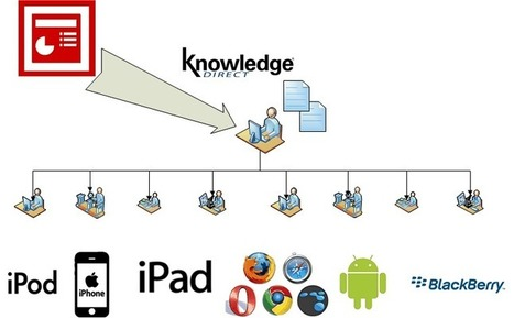 Evolution in the field of Virtual Learning | Success & Learning | Scoop.it