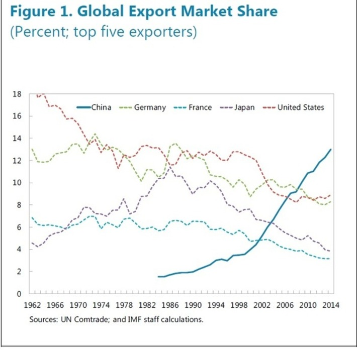 How China Came to Dominate World Trade (4 charts)   FUTURE of CHINA   Scoop.it