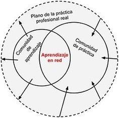 CUED: El por qué del aprendizaje en red! | Entornos y Redes - CUED | Scoop.it