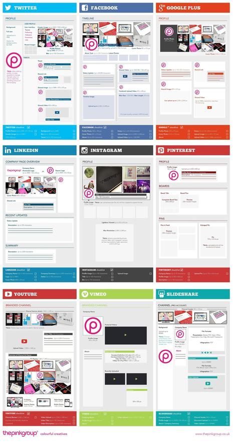 Facebook, Google+, Twitter, Pinterest -  Complete Social Media Sizing Cheat Sheet 2014 - infographic | Social Media Cookbook | Scoop.it