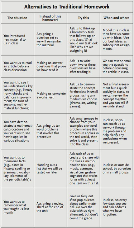 Alternatives To Homework: A Chart For Teachers | Social eLearning, mLearning & Emotional Analysis, uLearning | Scoop.it
