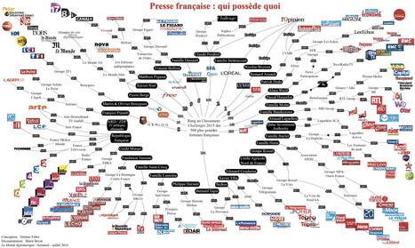 Presse française : qui possède quoi | Communication Digital x Media | Scoop.it