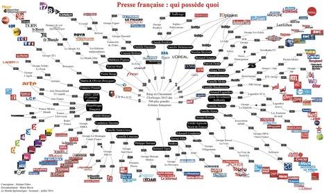 Presse française : qui possède quoi | Travailler avec la presse et les médias | Scoop.it