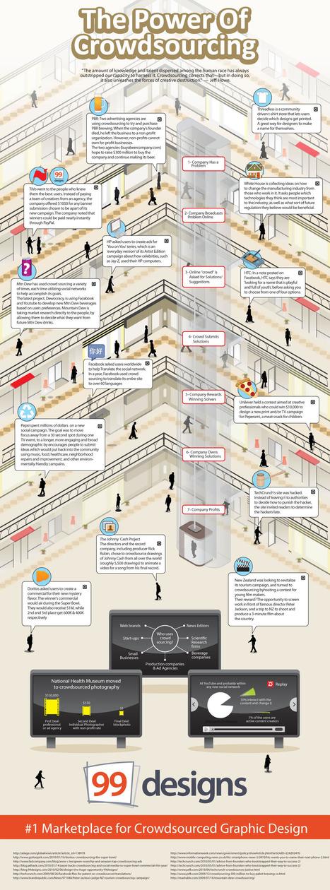 8 Informative Crowdsourcing Infographics | Startup Ideas | Scoop.it