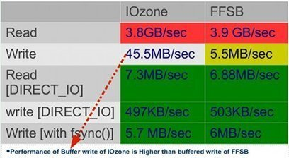 FFSB and IOzone: File System Benchmarking Tools, Features and Internals – ELCE 2012 | Embedded Systems News | Scoop.it