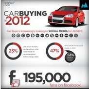 How Social Media is impacting on Sales within the Automobile Industry | Car Market | Scoop.it