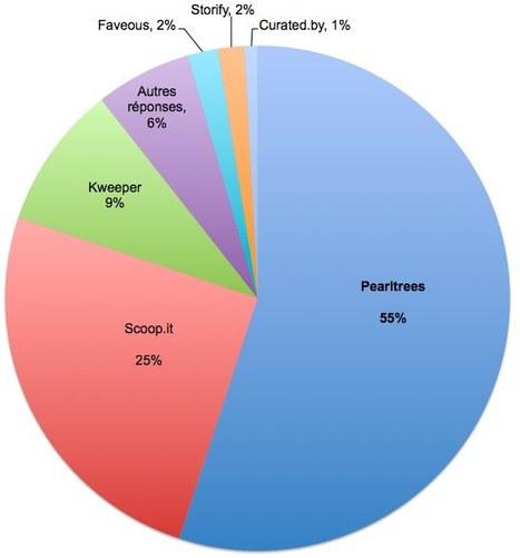 [sondage] Pearltrees truste le marché de la Curation à 55% chez les lecteurs de Locita | Les autres | Locita | Veille_Curation_tendances | Scoop.it